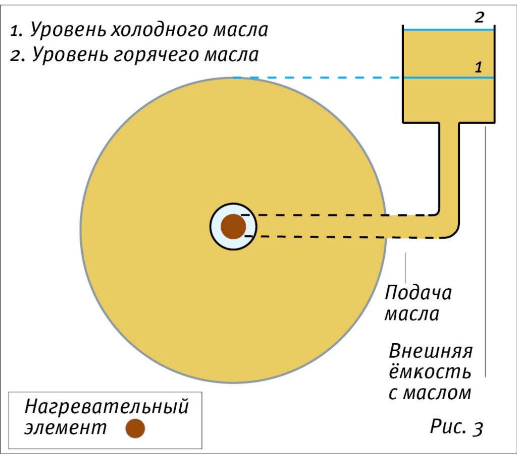 Схема каландра с внешней подачей масла