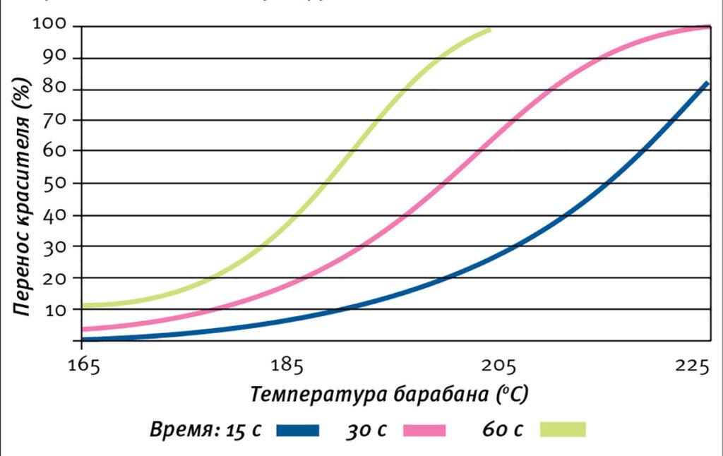 Иллюстрация зависимости сублимационного переноса красителя от температуры и длительности контакта